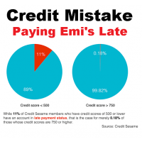 Missing A Single Payment  Will Affect Your Credit Score?